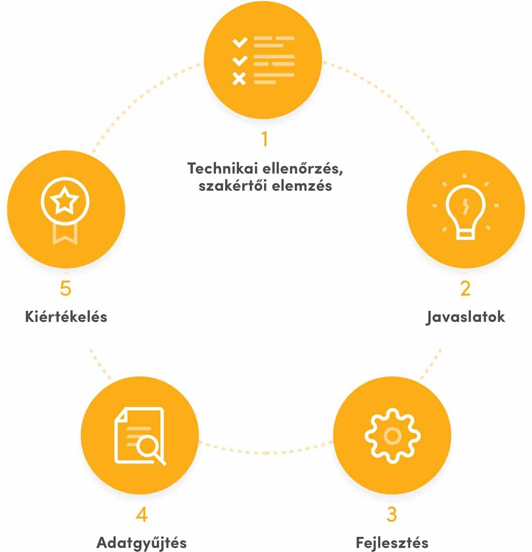 Az E-kereskedelmi szemle fejlesztési folyamata