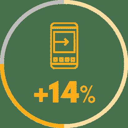 A konverziós arány több, mint 14%-ot nőtt