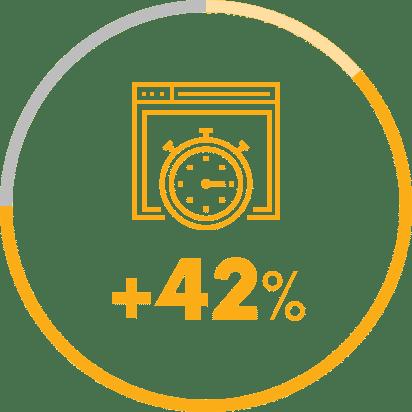 Az oldalon töltött idő 42%-kal nőtt