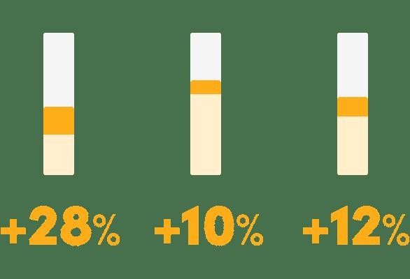 Az oldal UX felülvizsgálata és optimalizálása 28% bevétel növekedést, 10% konverziós arány növekedést, 12% kosárérték növekedést eredményezett.